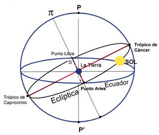 Equinoccios